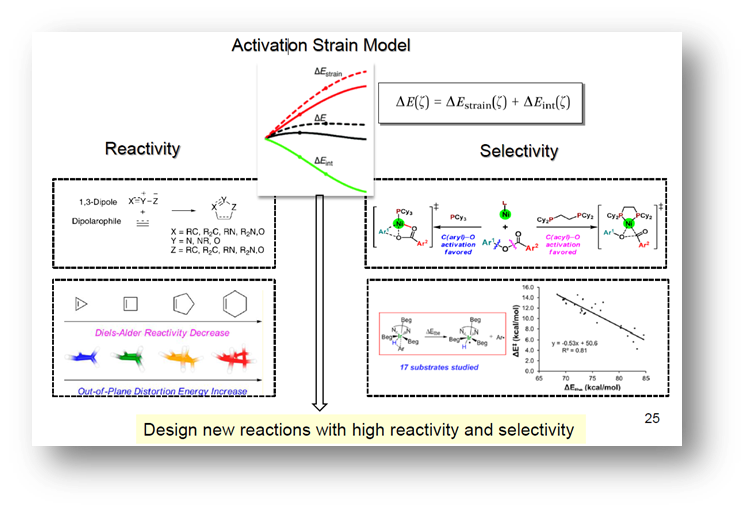 20140905_Song Li-Juan_The Activation Strain Model
