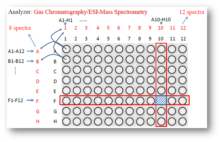 20140912_Chen Ping_High-Throughput Discovery of New Chemical Reactions by Mass Spectrometry