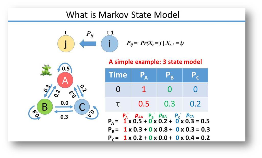 20140919_Xun Sunny_Application of the Markov State Model to Molecular Dynamics