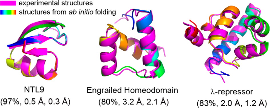 199. Folding of Fourteen Small Proteins with a Residue-Specific Force Field and Replica-Exchange Molecular Dynamics